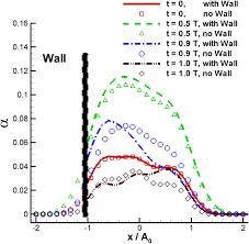 euler u2013lagrange simulations of bubble cloud dynamics near a wall