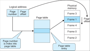 Page Table Entry 4 3 Paged Memory Management U2014 Operating Systems Study Guide