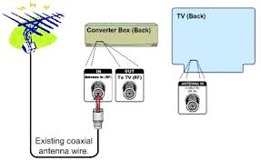 digital to analog converter box setup basic federal