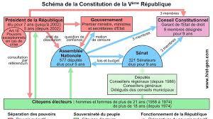 si e du conseil constitutionnel pétition le conseil constitutionnel une constitution en phase