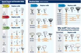 different size light bulbs learn about all the different types of light bulbs available and