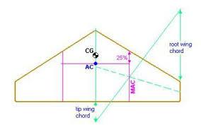aerodynamic chord building wing ii howtorcplane