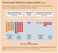 makeup schools in new orleans new schools in new orleans education next education next