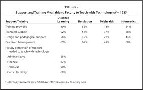 a survey of nursing faculty needs for training in use of new