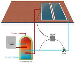 solar water heater installation wilmington nc solar water heater