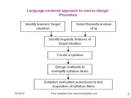 esp ppt group 3 syllabus and course design in esp