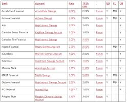 canadian high interest savings account rates chart savings