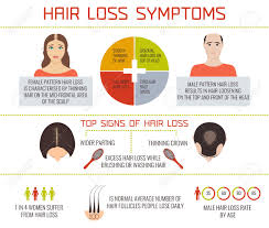 hair loss causes symptoms and how to naturally restore baldness