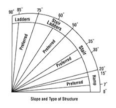 Building Code Handrail Height Design U0026 Build Specifications For Stairway Railings U0026 Landing