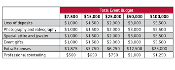 event insurance event cancellation insurance markel event insurance
