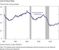 why is the job finding rate still low liberty street economics