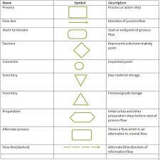 process flow chart symbols definition marketing dictionary mba