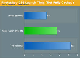 Hdd Bench Fusion Drive Performance U0026 Practical Limits A Month With Apple U0027s
