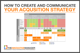 acquisition plan template how to create and communicate your acquisition strategy the