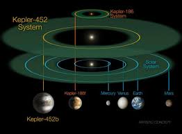 How Many Kilometers Are In A Light Year Kepler 452b How Long Would It Take Humans To Reach U0027earth 2 U0027 And