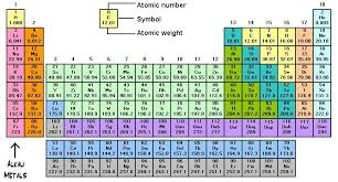 Basic Periodic Table New Basic Periodic Table With Atomic Mass Periodic