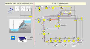 Controversial Magazine Ads 2014 Www Pixshark Com - fig 2 simulation flow diagram of the pv wind plant with pumped