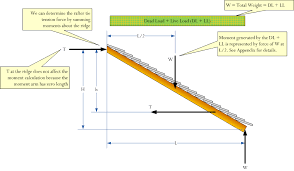 Free Wood Truss Design Software by The Mathematics Of Rafter And Collar Ties Math Encounters Blog