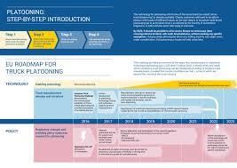 infographic eu roadmap for truck platooning acea european
