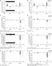 Driscoll S Black Amp White Nitrite And S Nitrosohemoglobin Exchange Across The Human Cerebral