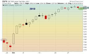 stock market seasonality post thanksgiving performance strong see