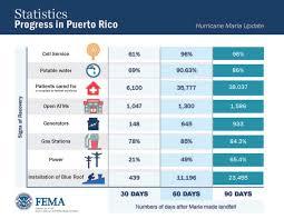 area code 202 us government hurricane fema gov
