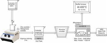 design fã r nã gel materials design vol 96 pgs 1 514 15 april 2016