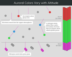color spectrum energy levels aurorasaurus reporting auroras from the ground up