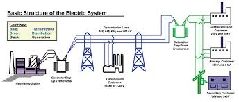how the electricity grid works union of concerned scientists