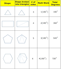 How To Calculate Interior Angles Of An Irregular Polygon The Sum Of The Interior Angles In A Polygon