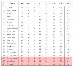 Premier Leage Table Premier League Table 10 Years Ago Today Soccer