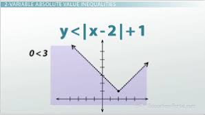 how to solve and graph an absolute value inequality video