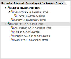 xamarin android set layout arranging views with xamarin forms layout