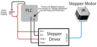 plc stepper motor control velocio net