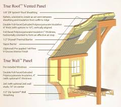 Structural Insulated Panels Homes Energy Efficient True Panel Homes Yankee Barn Homes