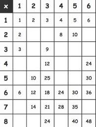 Multiplication Tables Pdf by Blank Multiplication Table Pdf Math Pinterest Multiplication
