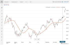 charles schwab review stockbrokers com