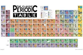 periodic table poster large the classic periodic table poster angry squirrel studio