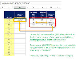 tutorial para usar vlookup how to use vlookup s range lookup feature