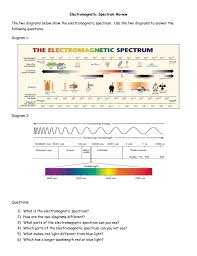 electromagnetic spectrum review the two diagrams below show