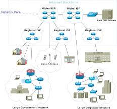Home Network Design Diagram Man Network Diagram Database Wiring Diagram
