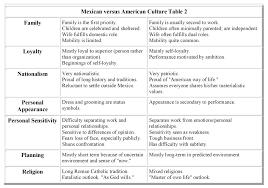 american versus mexican culture hugh fox iii