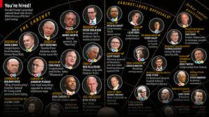Which Of The Following Was Included In Washington S Cabinet What Donald Trump U0027s Appointments Reveal About His Incoming
