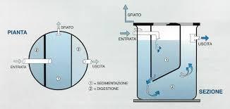 vasche imof vasca o fossa biologica imhoff