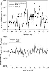 application of fuzzy logic methodology for predicting dynamic