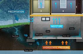 Basement Waterproofing Specialists - water tight basement waterproofing specialists