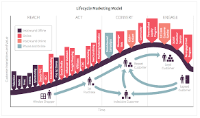 What Is A Channel Marketing Manager What Is Customer Lifecycle Marketing Smart Insights