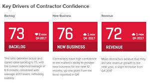 Challenge Commercial Persistent Workforce Shortages Challenge Commercial Construction