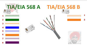 568a vs 568b ethernet cable connection in hindi ईथरन ट video