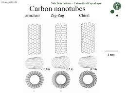 Armchair Nanotubes Niels Bohr Institute U2013 University Of Copenhagen Ppt Download